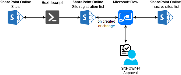 Microsoft Flow: Check for existing items in SharePoint and