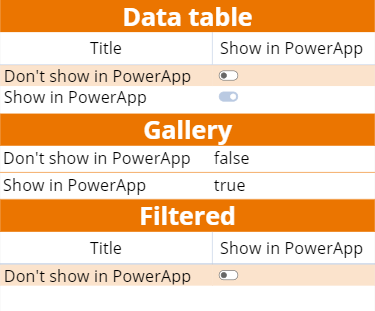 How to use a SharePoint yes/no field in PowerApps - About365