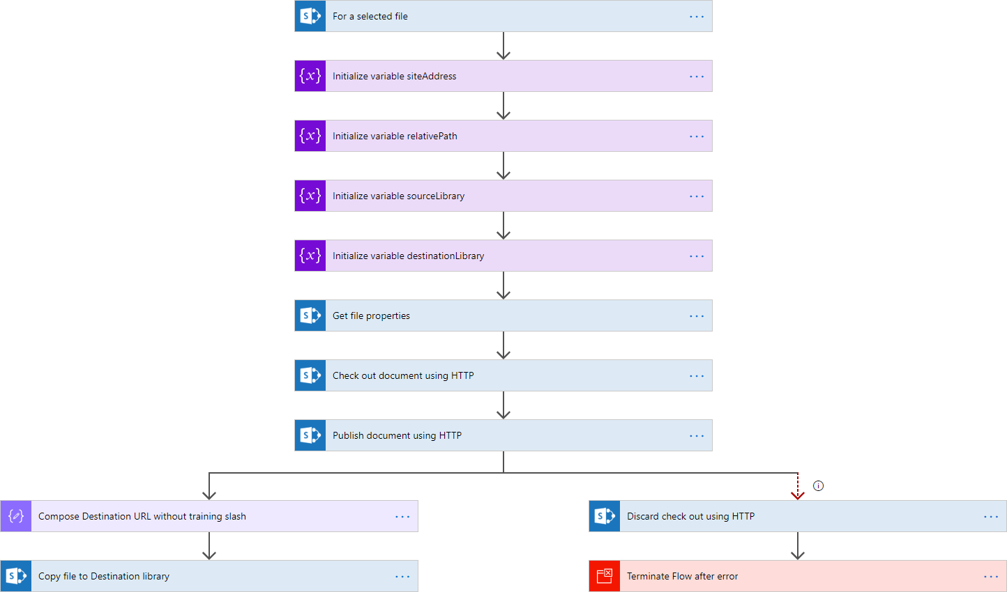 Publish files in SharePoint using Microsoft Flow and Column